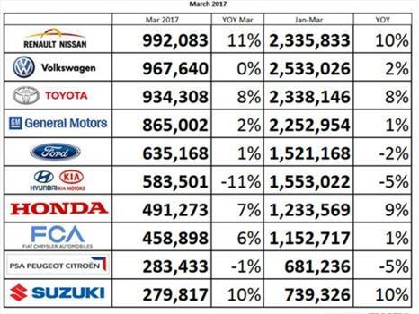 los grupos que m225s autos han vendido este 2017