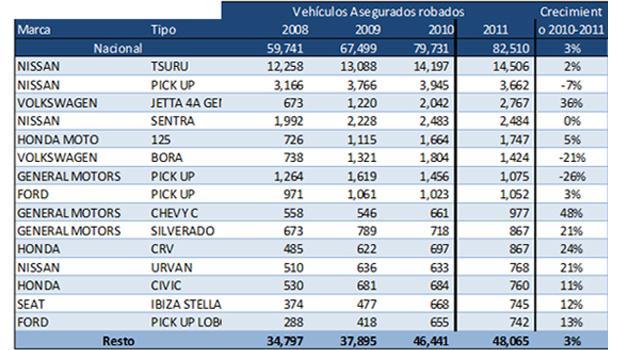 Listado De Vehiculos Recuperados En Jalisco